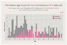 Aplicación Web de Time Magazine que te indica a qué edad te deberías casar según tu círculo social