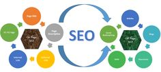 What is the Professional Search Engine Optimization Dubai?  For any one which is new in the SEO I define SEO in simple way. So in simple words Search Engine Optimization is the way to improve the position of your website in the search engine like Google, Yahoo and being etc.  http://jtdubai.com/2016/01/14/what-is-the-professional-search-engine-optimization-dubai/
