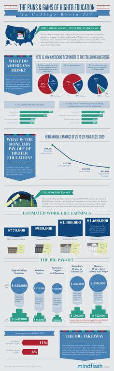 What is the ROI of a Higher Education? #highered #infographic