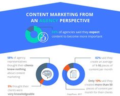Content marketing agencies produce blog posts, website copy, videos, infographics, and other content or collateral for clients. See stats about how much they produce, their challenges, and more.