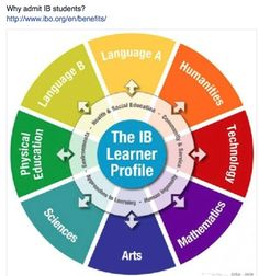 Why admit IB students?  http://www.ibo.org/en/benefits/