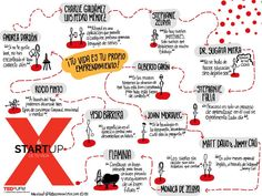 rebe_zuniga Resumen TEDxUFM 2015   Flickr