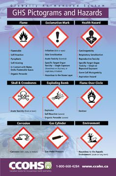 The US has aligned the Occupational Safety & Health Administration (OSHA) Hazard Communication Standard with GHS. Standardized pictograms, which immediately show the user of a hazardous chemical what type of hazard is present, will be on the supplier label, and safety data sheet (as the symbol or name of the symbol). Download this poster for free or buy full colour copies for only $6 each.