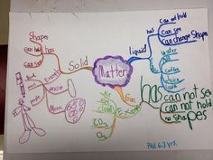 Mind Map for Kids about Matter