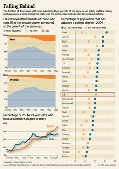 U.S. educational achievement and college degree rates are falling #infographic http://on.wsj.com/JZZzzk