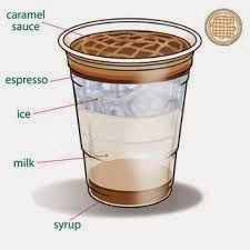 Copycat Starbucks Caramel Macchiato recipe
