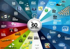 Tuesday Spacial!! #Amazing_Fact!!! What happens in one minute on the #Internet?? www.website999.in #WebDesigning #WebDevelopment #PPC #SEO #SMO #SEM
