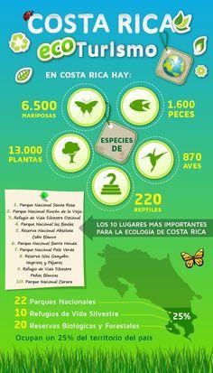 Ecoturismo en Costa Rica #infografia
