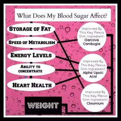 Here's  why you should balance your blood sugars! Plexus Slim is how. It contains these ingredients which do just that. Want to try it?
