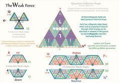 Tetryonics 13.02 - The Weak Force