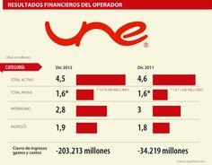 Resultados Financieros del Operador #Telecomunicaciones