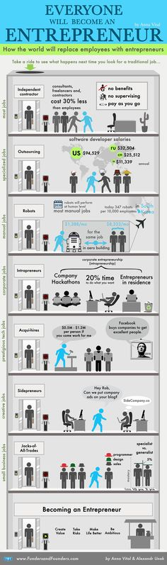 How the World Will Replace Employees with Entrepreneurs Infographic