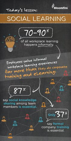 How Important Is Social Learning, Knowledge Sharing And Training To Companies? #infographic