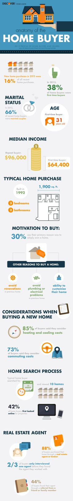 First Time Home Buyer Infographic 2013 profile of home buyers and sellers #chicago