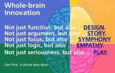 Whole brain innovation-Pink.article What is Creativity? Right Brain Thinking, Left Brain Right Brain, Whole Brain Child, Whole Brain Teaching, What Is Creativity, Creativity And Innovation, 21st Century Learning, Teaching Resources, Teaching Ideas