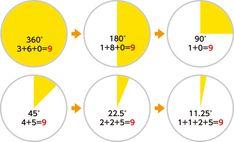 ニコラ・テスラ。369が宇宙と世界のシークレットを解明する! E Mc2, Numerology, Chart, Science, Science Comics, Arithmetic