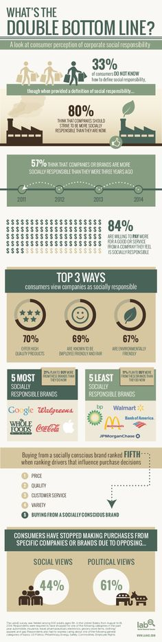 A LOOK AT CONSUMER PERCEPTION OF CORPORATE SOCIAL RESPONSIBILITY #csr #sustainability #rse