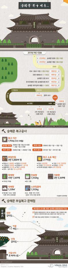 [Infographic] 국보 1호 숭례문의 역사와 현재에 관한 인포그래픽 Page Layout Design, Website Design Layout, Map Design, Banner Design, Information Design, Information Graphics, Chart Infographic, Korea Design, Event Banner