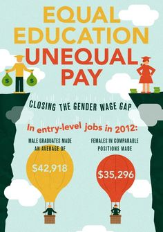 Equal Education Unequal Pay: Closing the Gender Wage Gap.  In entry-level jobs in 2012: Male graduates made an average of $42,918 and females in comparable positions made $35,296  (slide 1 of 12; sources on slide 12)  [click on this image to find a short clip and discussion on the gender wage gap]