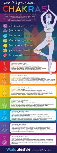The Chakras are energy centers that run along the spine. Each chakra is represented by a different color. Optimal physical and mental health is achieved when all of the chakras are aligned and balanced, meaning each chakra is bright and not too opened or Ayurveda, 3 Chakra, Chakra Healing, Chakra Chart, Sacral Chakra, Green Chakra, Third Eye Chakra, Throat Chakra, Yoga Meditation