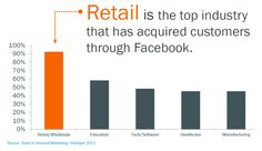 Retail: Top industry that has acquired customers through FB
