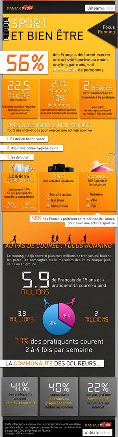 Infographie - Sport et Bien Etre - Uniteam - Kantar