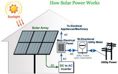 Google Image Result for http://www.electronicsandyou.com/solar-energy/images/how-solar-power-works.jpg