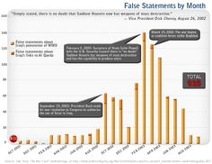 FALSE STATEMENTS Study this infographic of lies told to the US people by the government that lead us to war.  Describe the types of lies told.