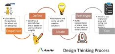 The Design Thinking process first defines the problem and then implements the solutions, always with the needs of the user demographic at the core of concept development.  http://www.anarsolutions.com/?utm-source=Pin #DesignThinking #EMPATHIZE #DEFINE #IDEATE #PROTOTYPE #TEST #AnArSolutions