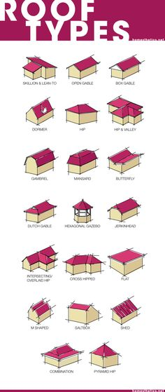 Learn About the 20 Most Popular Roof Types for Your Future Home – Home living color wall treatment kitchen design House Roof Types, House Roof Design, Types Of Houses, Tiny Houses, Architecture Drawing Plan, Roof Architecture, Architecture Details, Types Of Architecture, Residential Architecture