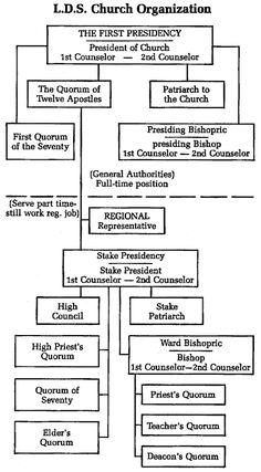 CHART OF THE OFFICES OF THE PRIESTHOOD LDS - Google Search