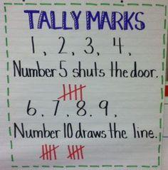 Tally Marks Anchor Chart -tekyteach