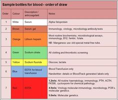 Awesome Phlebotomy Colors 3 Blood Test Color Chart Pinterest And Medical Laboratory Science