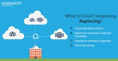 What is Cloud Computing replacing? A.   Corporate data centers B.   Expensive personal computer hardware C.   Expensive software upgrades D.   All of the above #CloudRedefined #Cloud