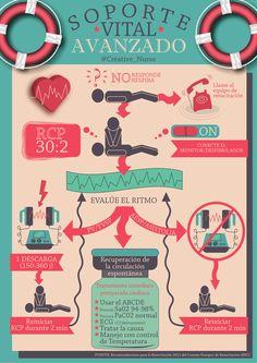 Soporte Vital Avanzado para enfermeria http://creativenurse.jimdo.com/galerias/infografías/