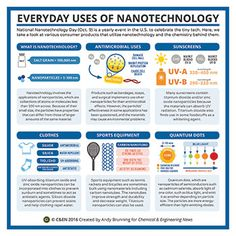 Periodic graphics: The chemistry of nanotechnology