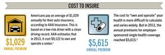 What's the difference between health insurance and car insurance? Learn how they're different... And sometimes similar by clicking here: http://www.wellmark.com/blue/Summer2013/autovshealth.html