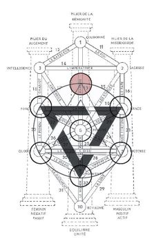 Geometry and the Sepirot Alchemy Symbols, Masonic Symbols, Ancient Symbols, Sacred Geometry Symbols, Esoteric Art, Occult Art, Book Of Shadows, Tree Of Life, Magick