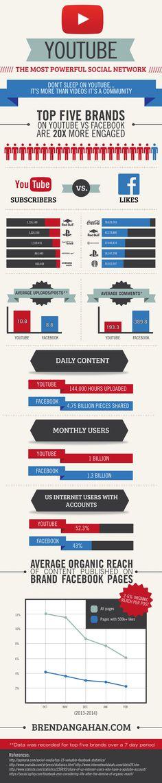 Facebook vs Youtube, qui l'emporte ?