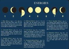 Moon Phases and meanings. www.theherbnerdpodcast.com to learn more about herbs!