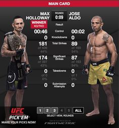 ICYMI #MaxHolloway @blessedmma emerged the victor in his rematch against #JoseAldo at #UFC218. In a repeat of #UFC212's result Holloway defeated Aldo via third-round #TKO. . . Did you see the #fight? What did you think? Let me know in the comments and don't forget to like  and follow for all the latest MMA news!  Every fighter  has a story  . . Are you a fighter? If you want to be interviewed by Susan Cingari visit MustLoveMMA.com and fill out the contact form!  . . #ufc #hollowayvsaldo2…