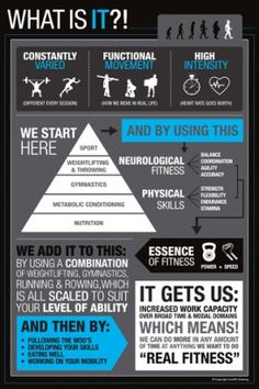 What is CrossFit Posters