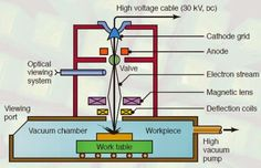 Merchants circle diagram for relationship between measurable and electron beam machining ebm is a modern thermal machining process ccuart Images