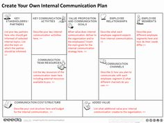 Based on Alex Osterwalder's Business Model Canvas and transformed to the needs of internal communication experts. Make your own internal communication plan. Communication Plan Template, Communication Activities, Corporate Communication, Simple Business Plan Template, Free Business Plan, Business Planning, Strategy Business, Sales Strategy, Marketing Strategies
