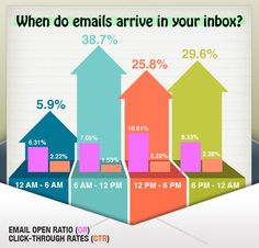 According to Docstoc, 24% of all Emails are Opened Within 1 Hour of Delivery