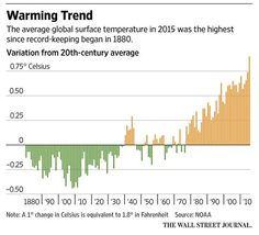 Global temperatures set record for second straight year http://on.wsj.com/20gZeNk