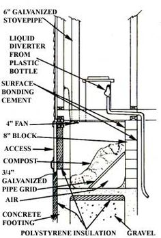 How to create a composting toilet system with a flush toilet, a ...