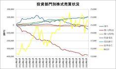 投資部門別株式売買状況をグラフ化してみた(~2020年7月) Line Chart