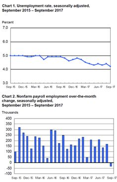 The July Employment Situation Report From The Bureau Of Labor