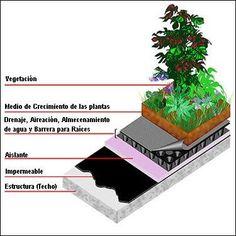 Resultado de imagen para como hacer un techo de tierra